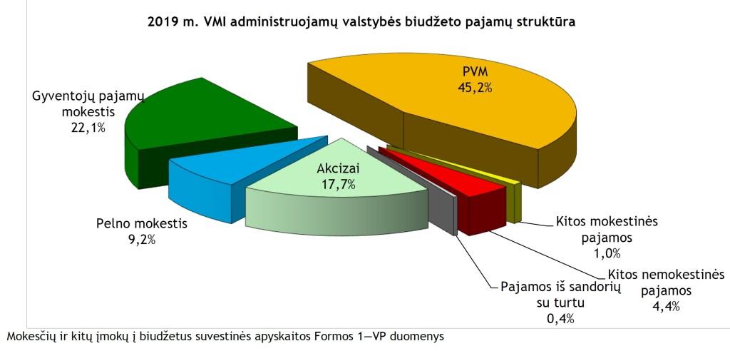 2019 m. VMI administruojamų valstybės biudžeto pajamų struktūra