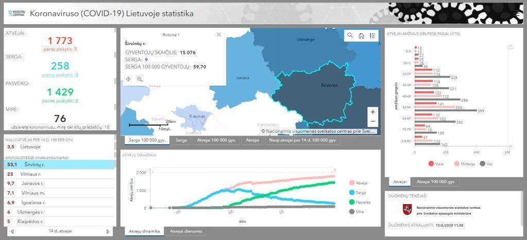 Koronaviruso statistika Lietuvoje Šaltinis: https://registrucentras.maps.arcgis.com